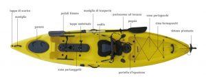 Migliori accessori kayak, alternative, offerte, scegli il migliore! di Marzo 2019